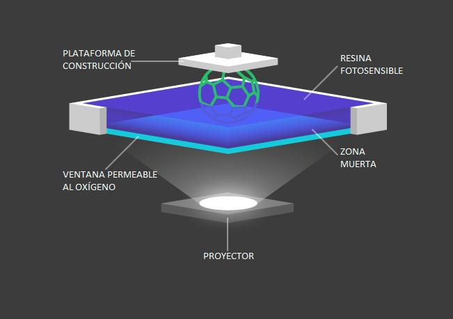 Procesamiento digital de luz