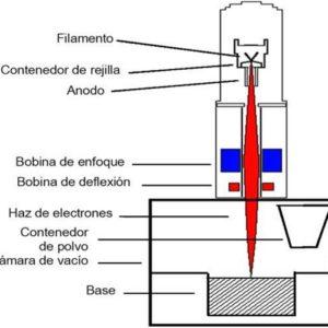 Fusión por haz de electrones (EBM)